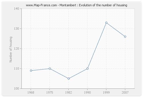 Montambert : Evolution of the number of housing