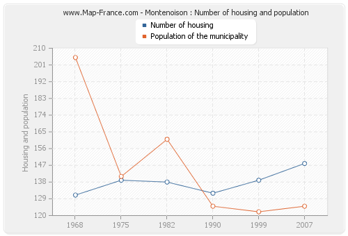 Montenoison : Number of housing and population