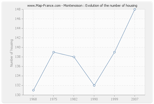 Montenoison : Evolution of the number of housing