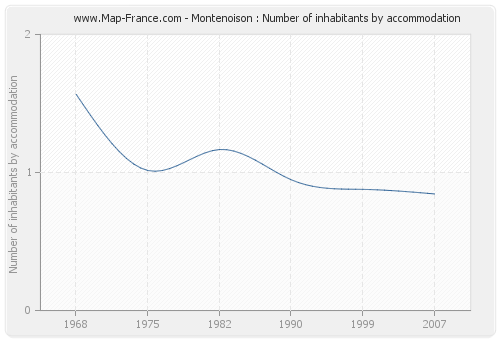 Montenoison : Number of inhabitants by accommodation