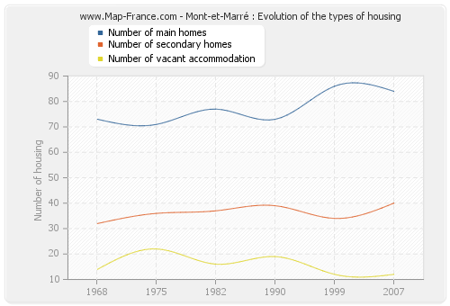 Mont-et-Marré : Evolution of the types of housing