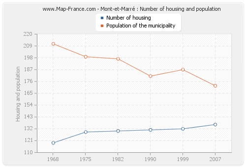 Mont-et-Marré : Number of housing and population