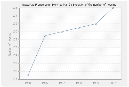 Mont-et-Marré : Evolution of the number of housing
