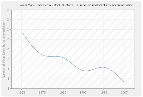 Mont-et-Marré : Number of inhabitants by accommodation