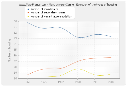 Montigny-sur-Canne : Evolution of the types of housing