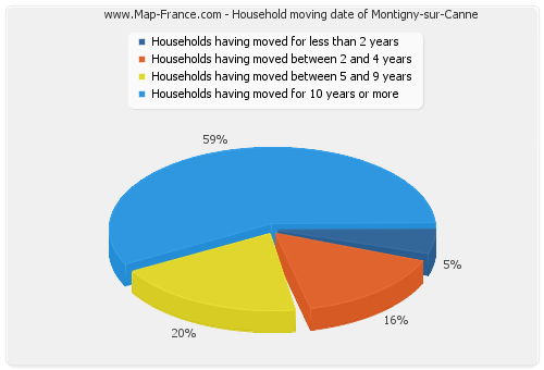 Household moving date of Montigny-sur-Canne
