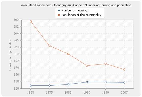 Montigny-sur-Canne : Number of housing and population