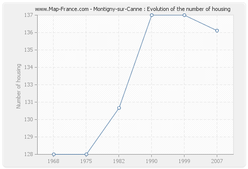 Montigny-sur-Canne : Evolution of the number of housing