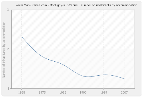 Montigny-sur-Canne : Number of inhabitants by accommodation