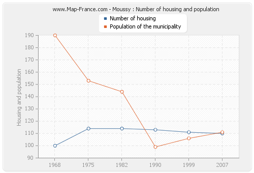 Moussy : Number of housing and population