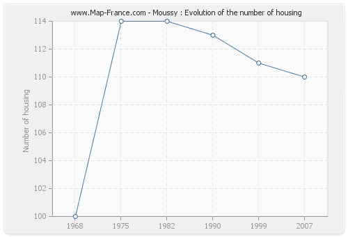 Moussy : Evolution of the number of housing