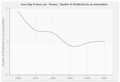 Moussy : Number of inhabitants by accommodation