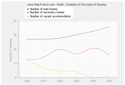 Murlin : Evolution of the types of housing