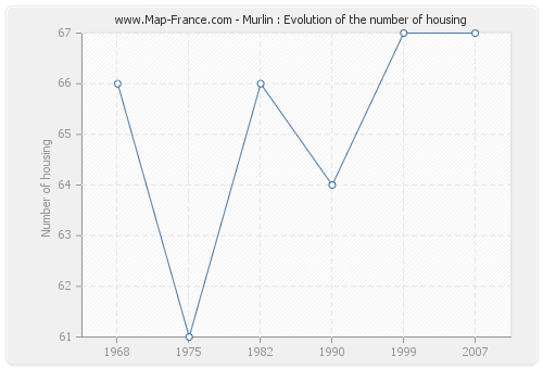Murlin : Evolution of the number of housing