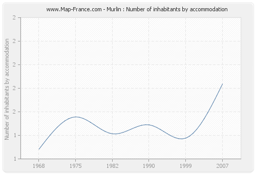Murlin : Number of inhabitants by accommodation