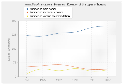 Myennes : Evolution of the types of housing