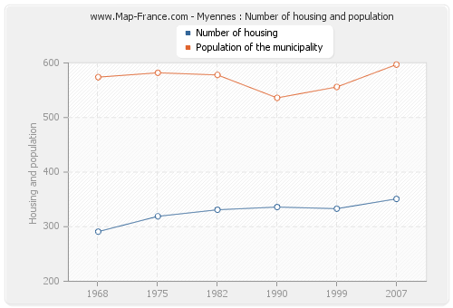 Myennes : Number of housing and population