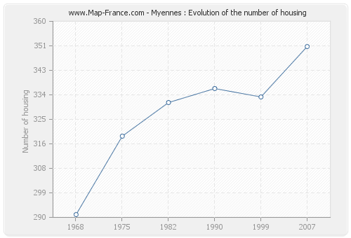 Myennes : Evolution of the number of housing