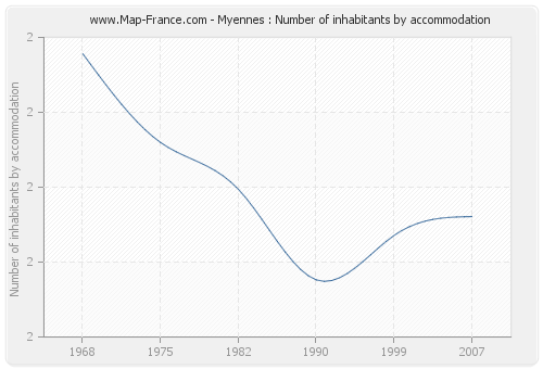 Myennes : Number of inhabitants by accommodation