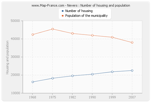 Nevers : Number of housing and population