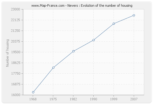 Nevers : Evolution of the number of housing