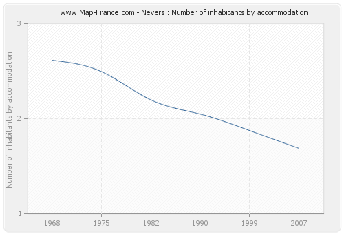 Nevers : Number of inhabitants by accommodation