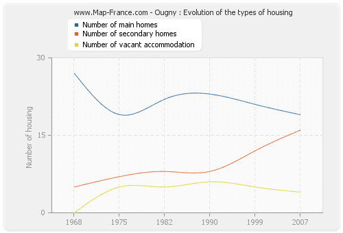 Ougny : Evolution of the types of housing