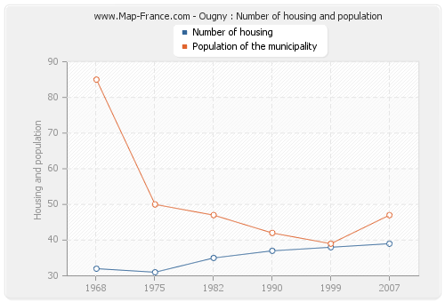 Ougny : Number of housing and population