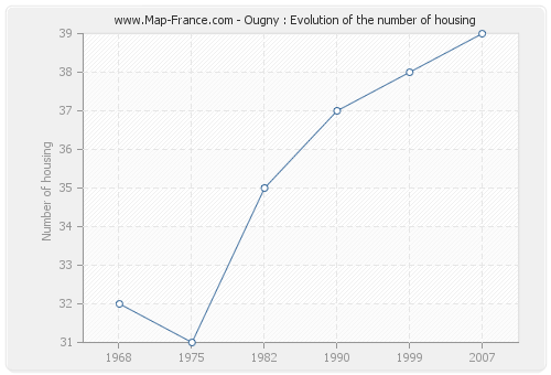 Ougny : Evolution of the number of housing
