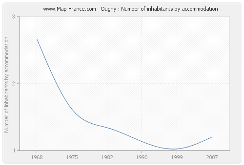 Ougny : Number of inhabitants by accommodation