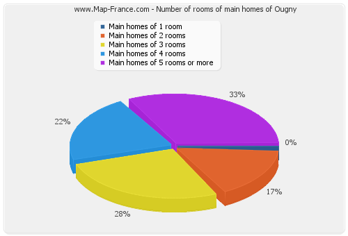 Number of rooms of main homes of Ougny