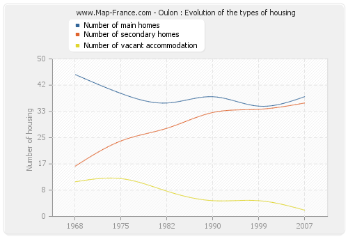 Oulon : Evolution of the types of housing