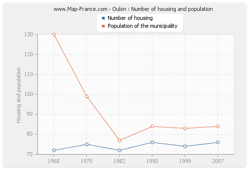 Oulon : Number of housing and population