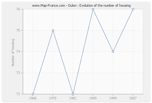 Oulon : Evolution of the number of housing