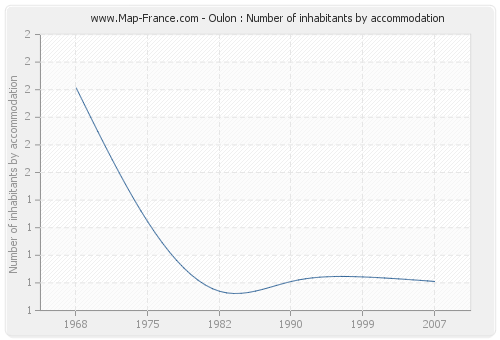 Oulon : Number of inhabitants by accommodation