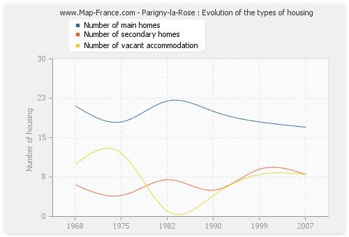 Parigny-la-Rose : Evolution of the types of housing