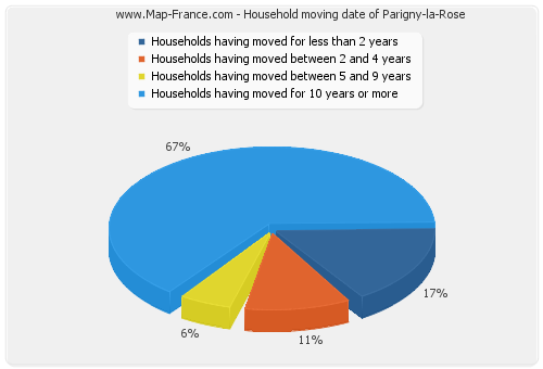 Household moving date of Parigny-la-Rose