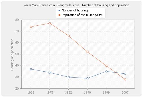 Parigny-la-Rose : Number of housing and population