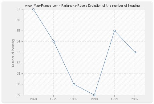 Parigny-la-Rose : Evolution of the number of housing