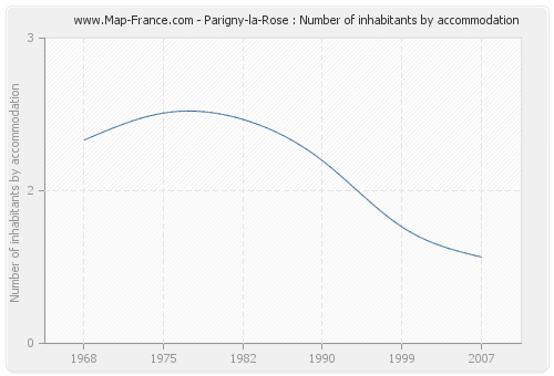 Parigny-la-Rose : Number of inhabitants by accommodation