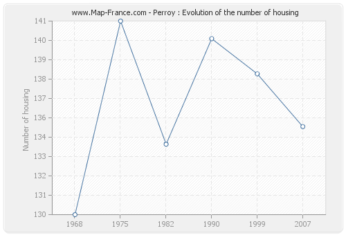 Perroy : Evolution of the number of housing