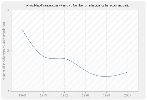 Perroy : Number of inhabitants by accommodation