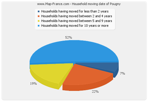 Household moving date of Pougny