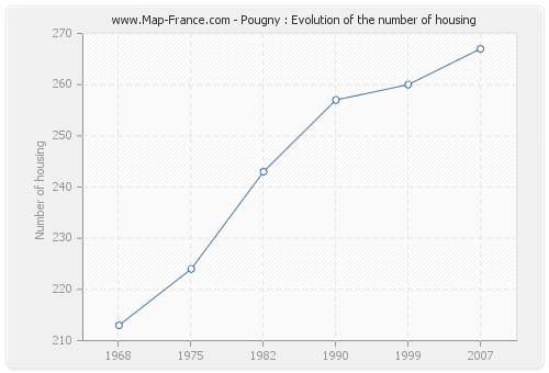 Pougny : Evolution of the number of housing