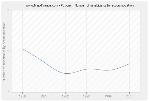Pougny : Number of inhabitants by accommodation
