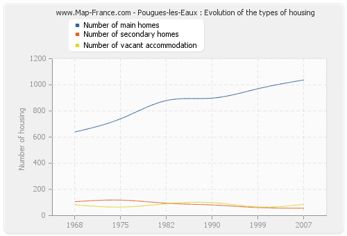 Pougues-les-Eaux : Evolution of the types of housing