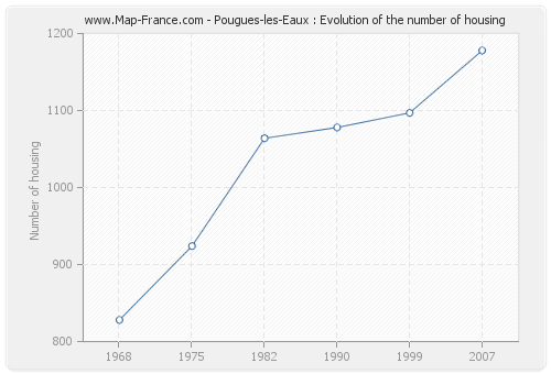 Pougues-les-Eaux : Evolution of the number of housing