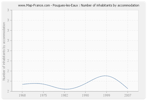 Pougues-les-Eaux : Number of inhabitants by accommodation