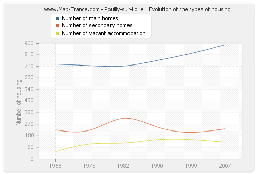 Pouilly-sur-Loire : Evolution of the types of housing