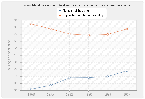 Pouilly-sur-Loire : Number of housing and population